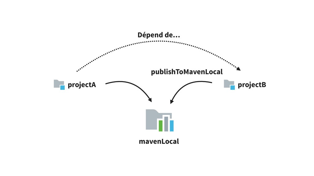 projectA projectB mavenLocal publishToMavenLoca...