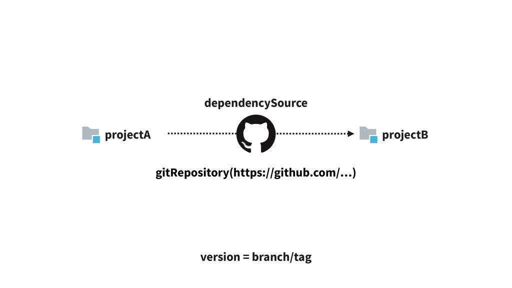 projectA projectB dependencySource gitRepositor...