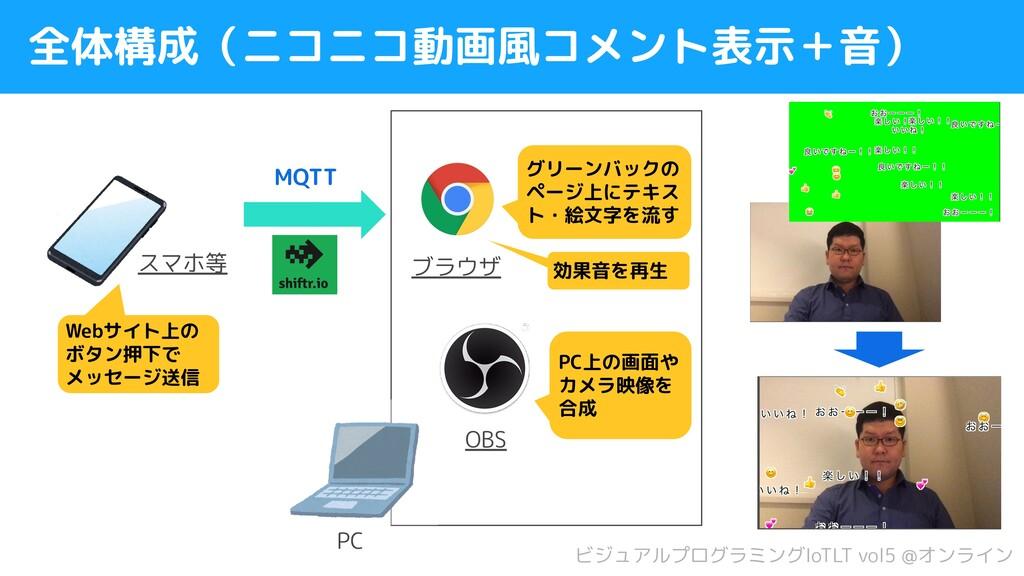 ビジュアルプログラミングIoTLT vol5 @オンライン 全体構成(ニコニコ動画風コメント表...