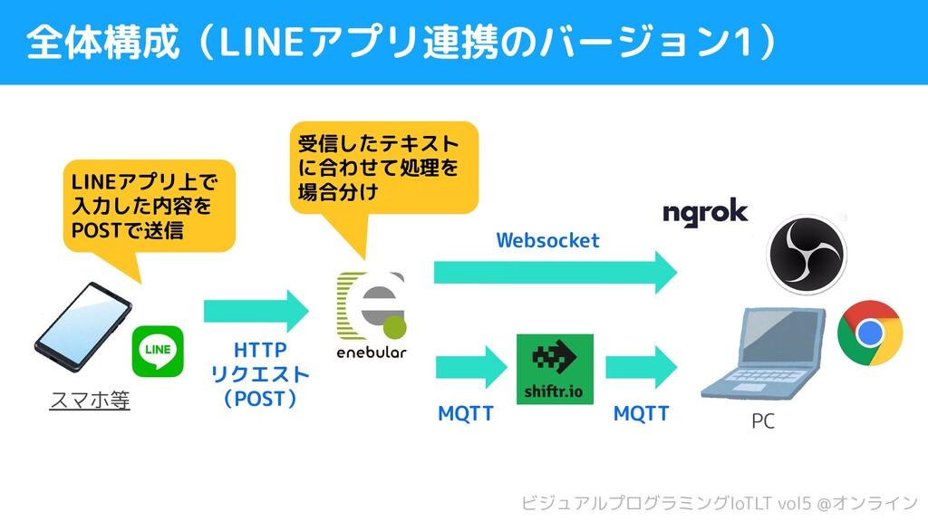 全体構成(LINEアプリ連携のバージョン1) LINEアプリ上で 入力した内容を POSTで送...