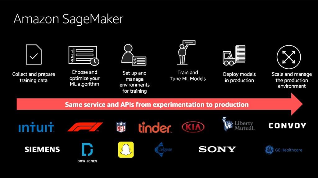 Amazon SageMaker 1 2 3