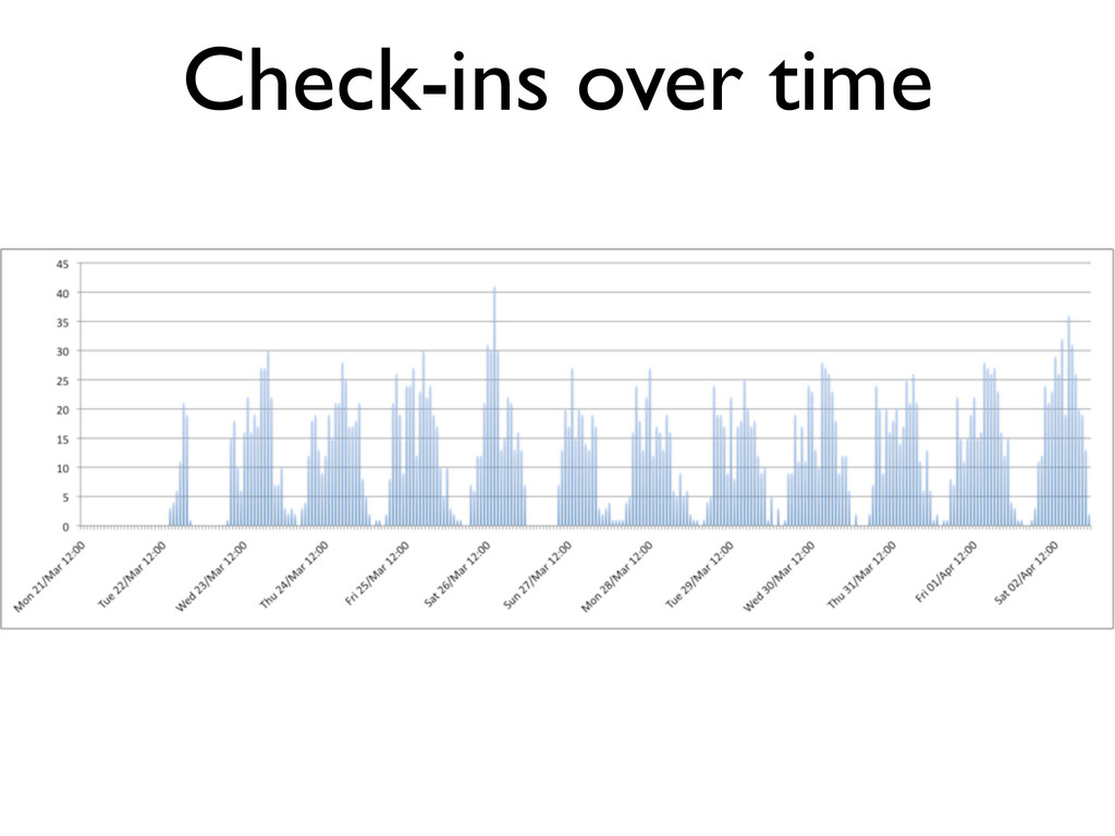 Check-ins over time