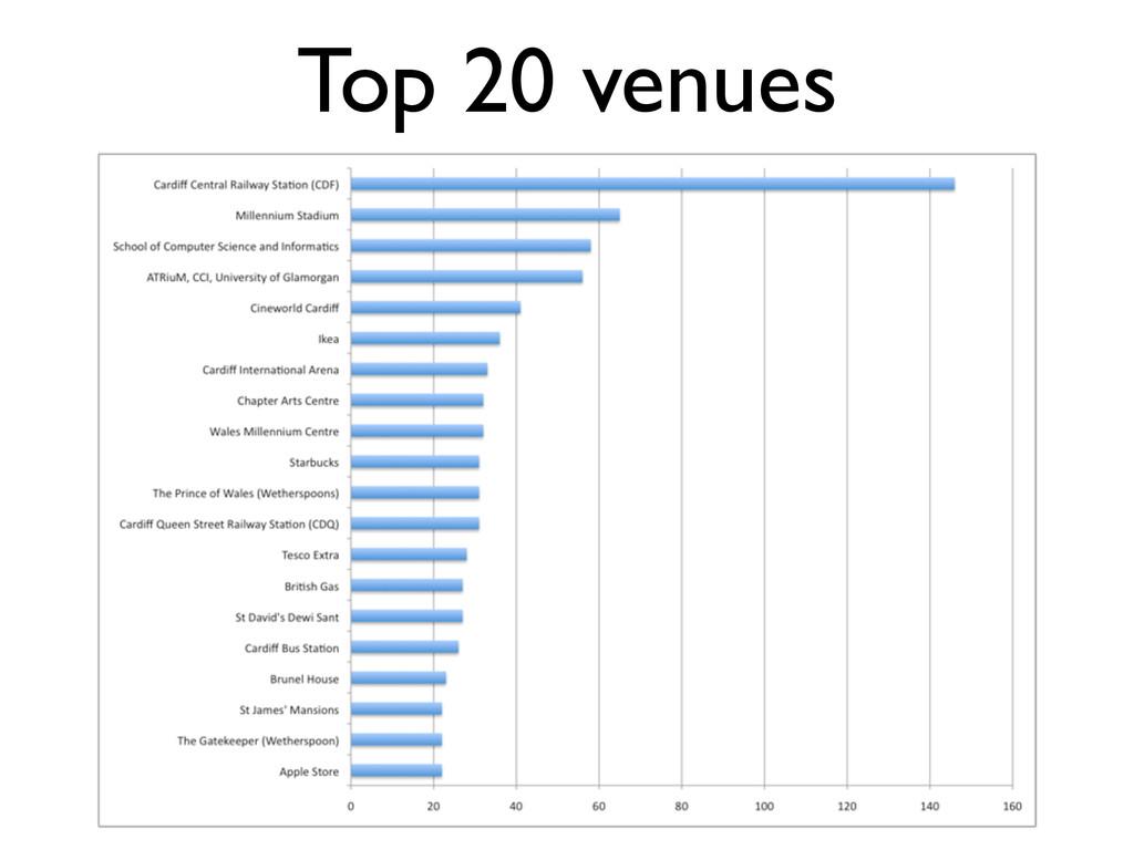 Top 20 venues