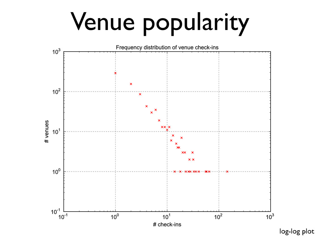 Venue popularity log-log plot