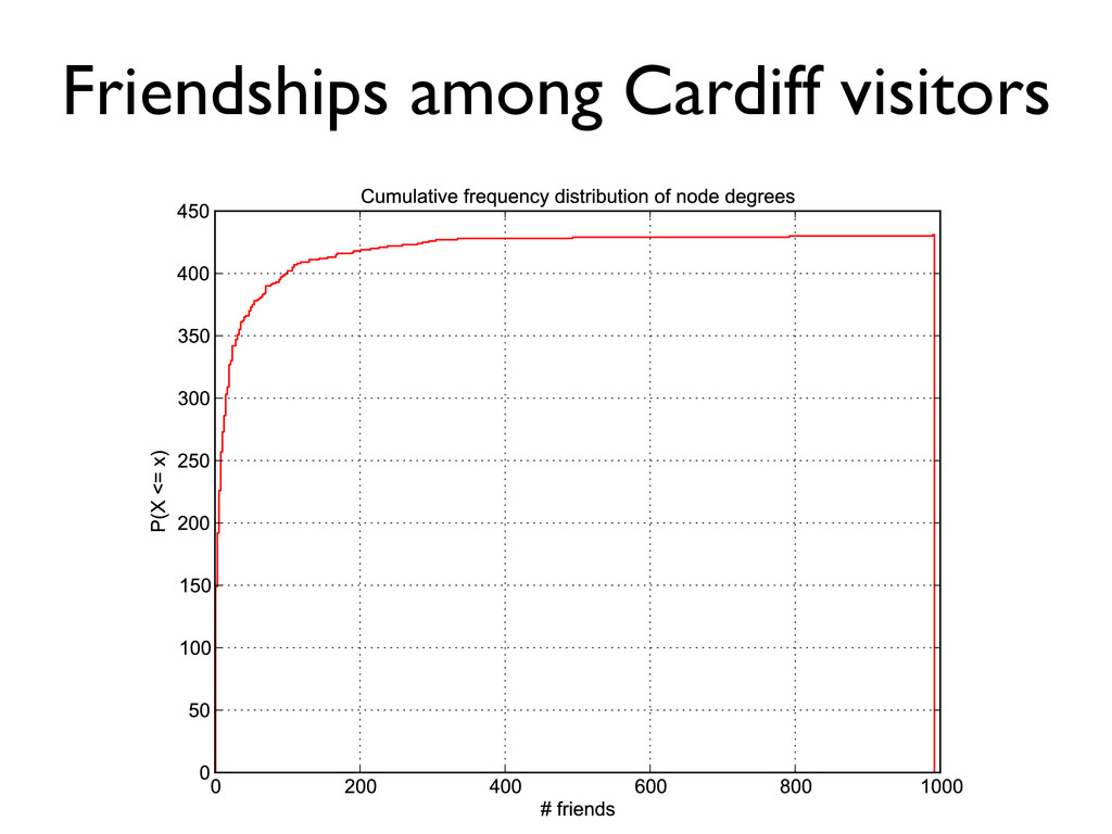 Friendships among Cardiff visitors