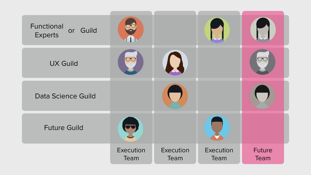 Future Guild Execution Team Functional Experts ...