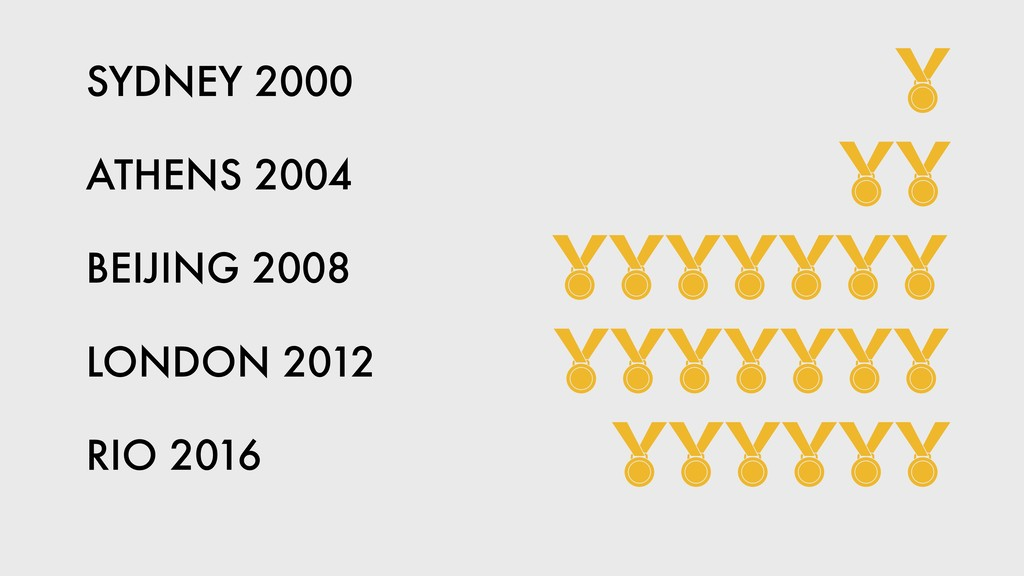 RIO 2016 BEIJING 2008 LONDON 2012 ATHENS 2004 S...