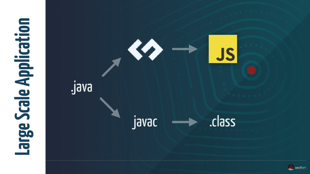 .java javac .class Large Scale Application