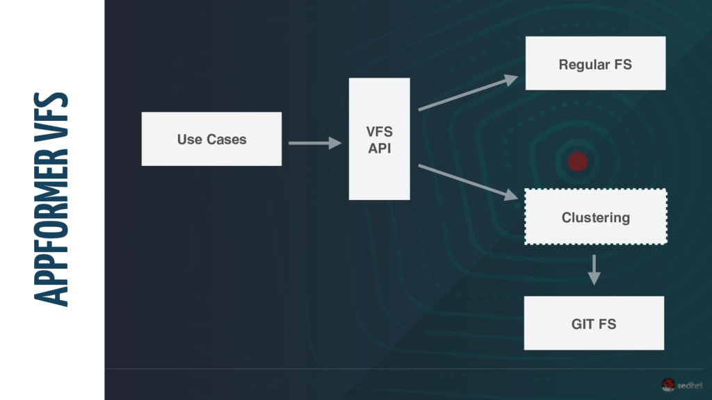 APPFORMER VFS Use Cases VFS API Regular FS Clus...