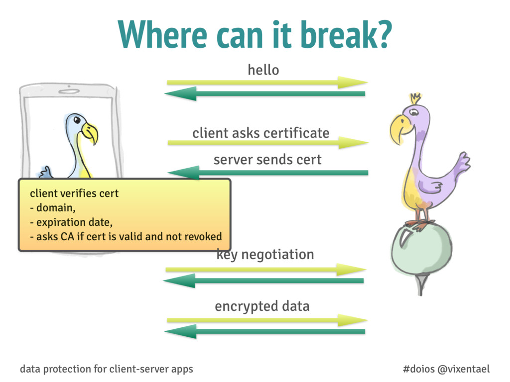 Where can it break? data protection for client-...