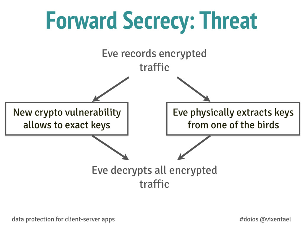 Forward Secrecy: Threat Eve records encrypted t...