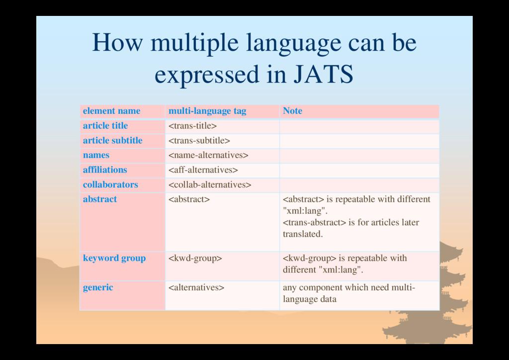 element name multi-language tag Note article ti...
