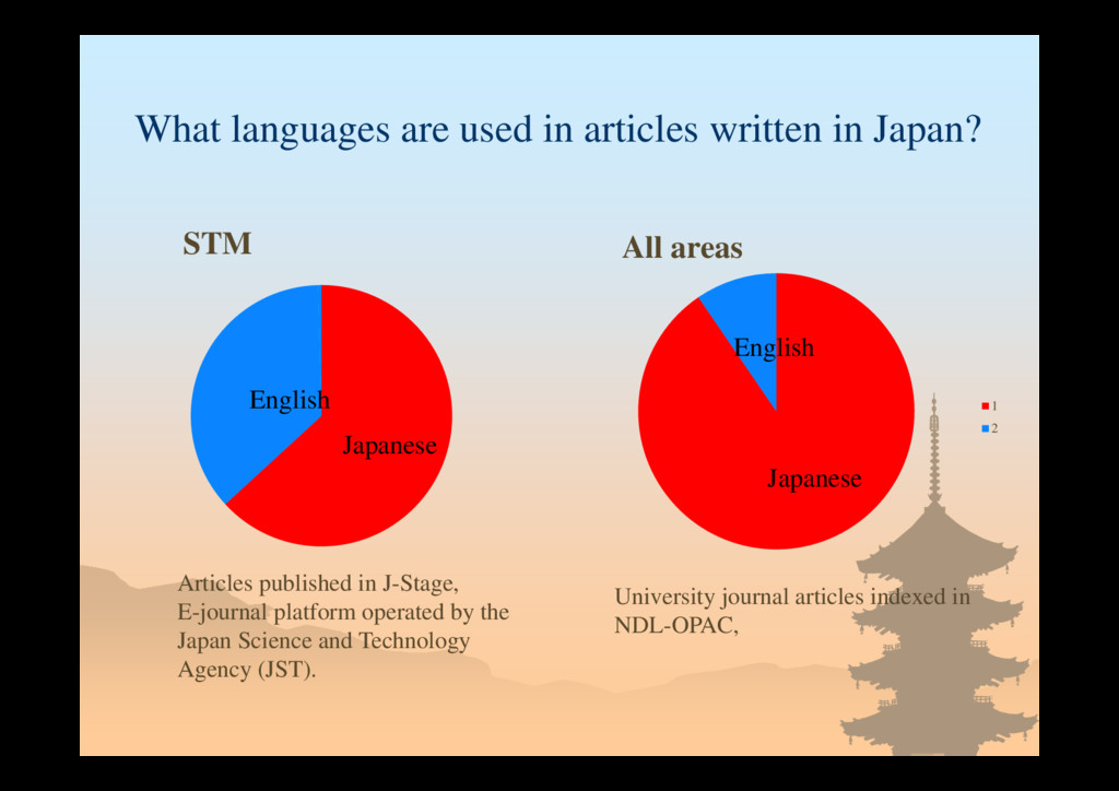 What languages are used in articles written in ...