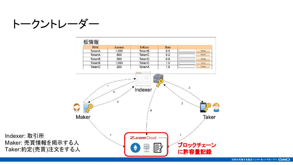 トークントレーダー ブロックチェーン に許容量記録 Indexer: 取引所 Maker: 売...