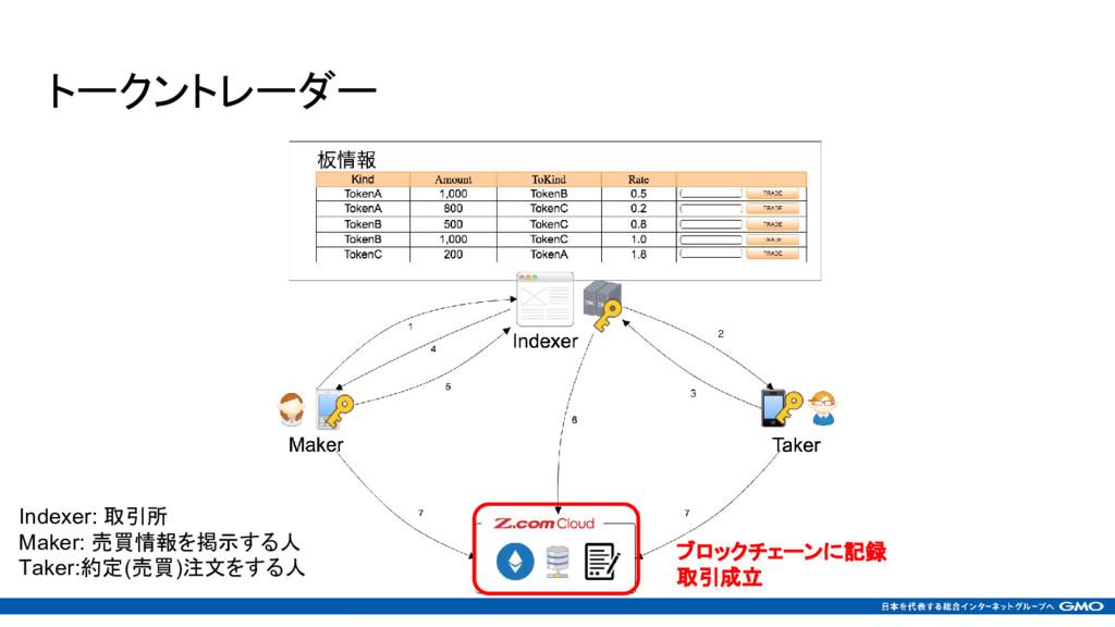 トークントレーダー ブロックチェーンに記録 取引成立 Indexer: 取引所 Maker: ...