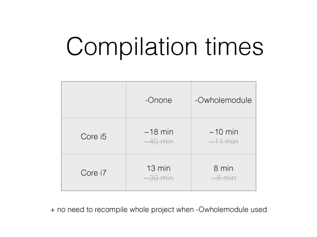 Compilation times -Onone -Owholemodule Core i5 ...
