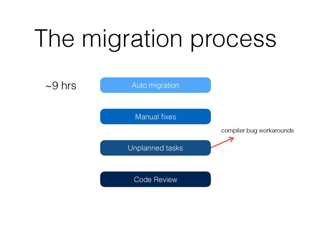 The migration process Auto migration Manual fixe...