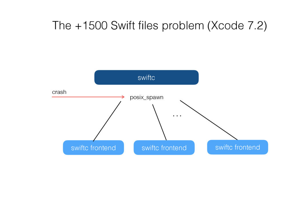 swiftc frontend swiftc swiftc frontend posix_sp...
