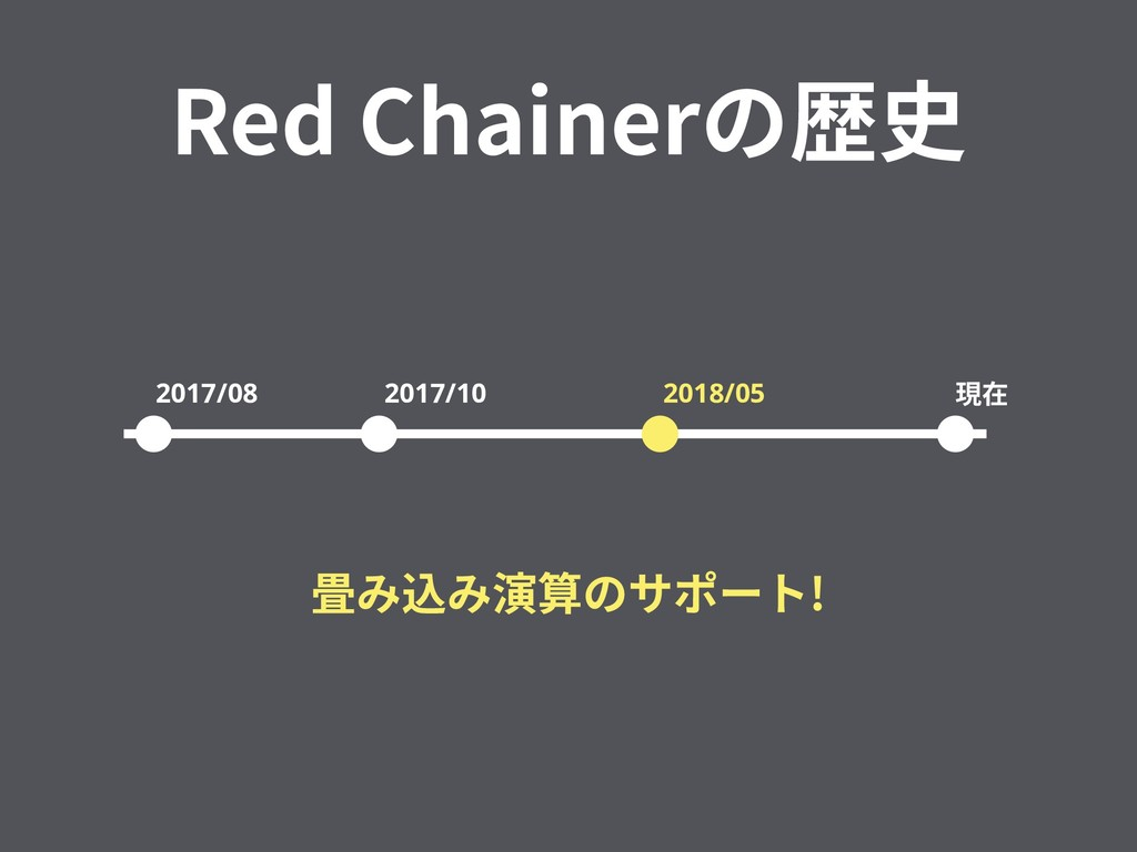 Red Chainerの歴史 2017/08 2017/10 2018/05 現在 畳み込み演...