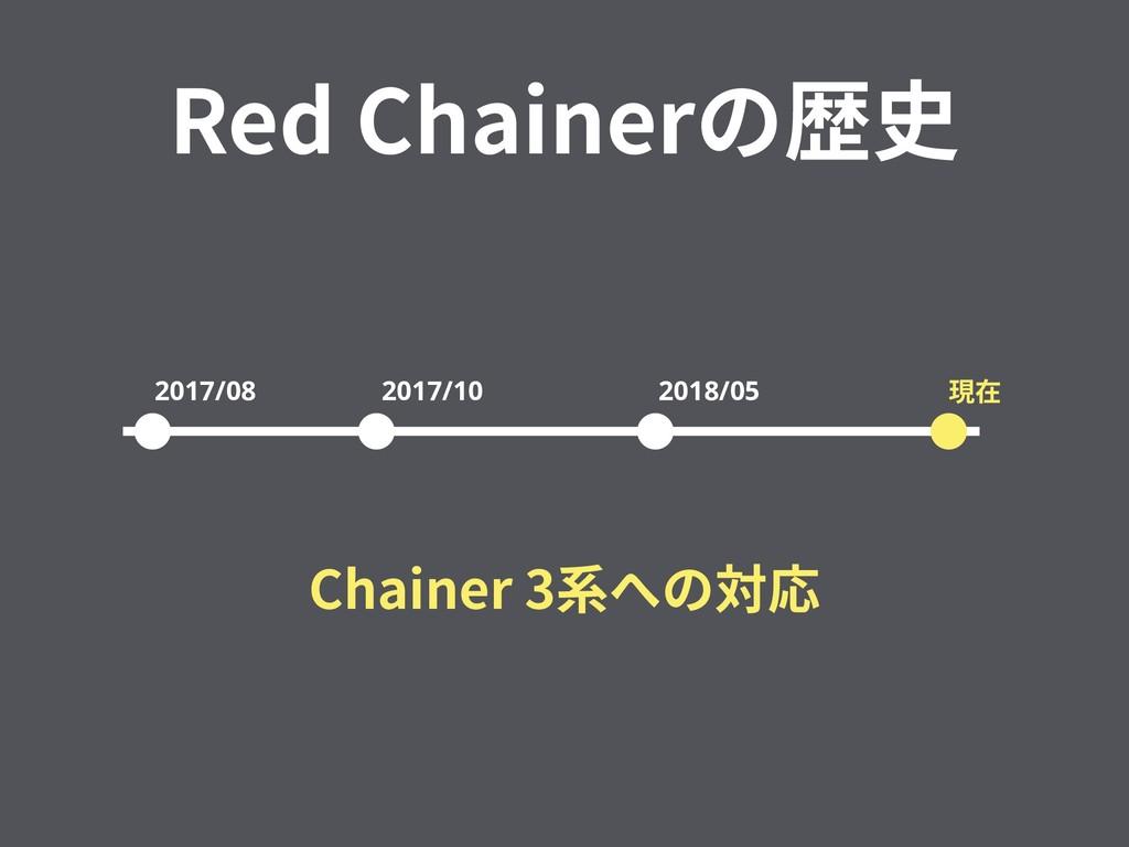 Red Chainerの歴史 2017/08 2017/10 2018/05 現在 Chain...