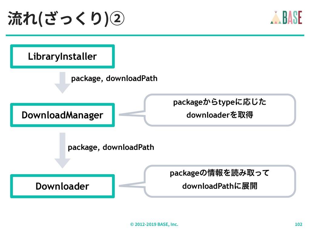 流れ(ざっくり)② © - BASE, Inc. DownloadManager packag...