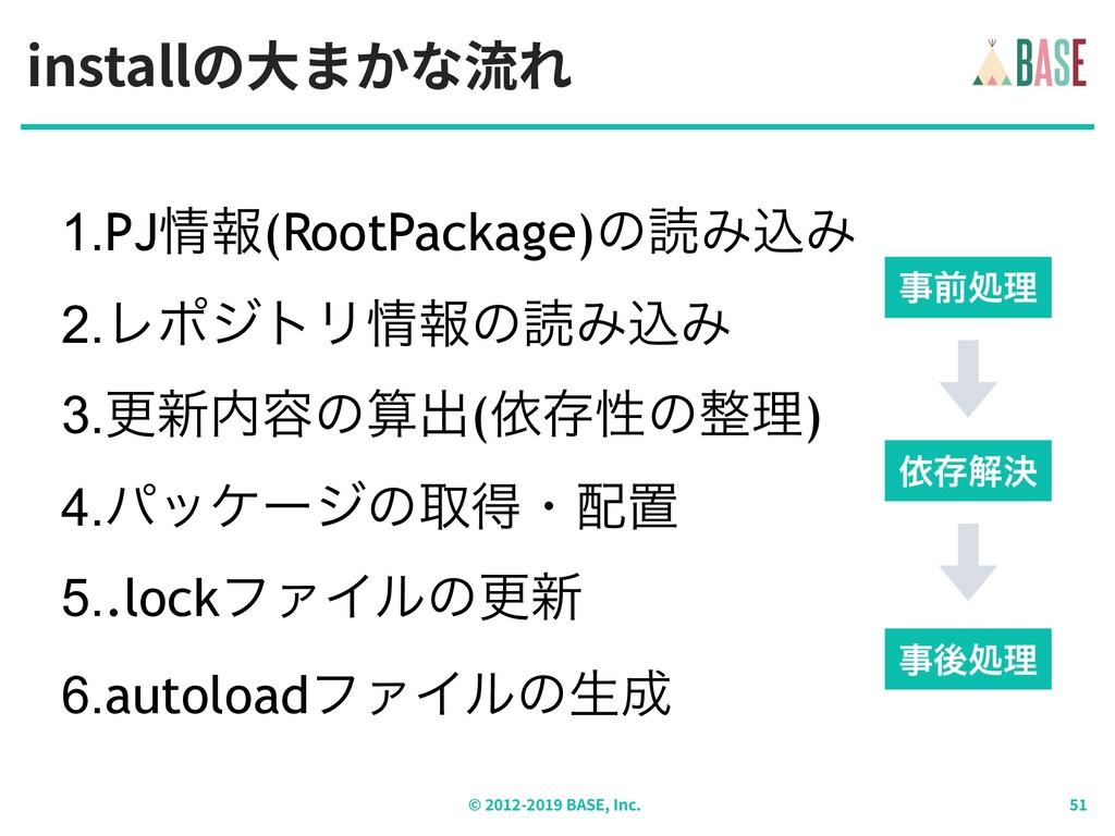 installの⼤まかな流れ © - BASE, Inc. 1.PJใ(RootPackag...