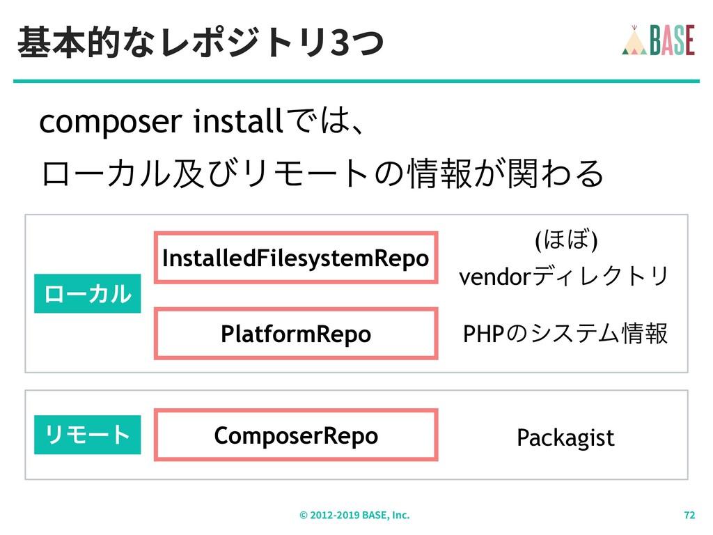 composer installͰɺ ϩʔΧϧٴͼϦϞʔτͷใ͕ؔΘΔ 基本的なレポジト...