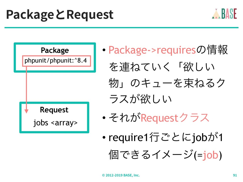 PackageとRequest © - BASE, Inc. • Package->requi...