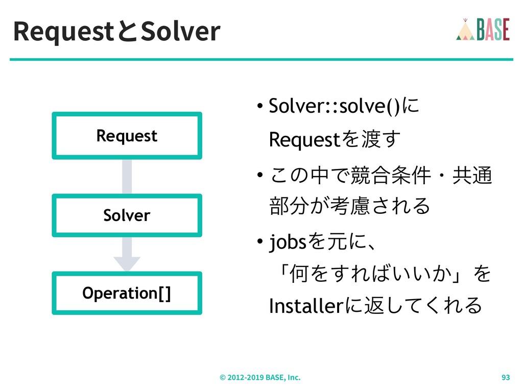 RequestとSolver © - BASE, Inc. • Solver::solve()...