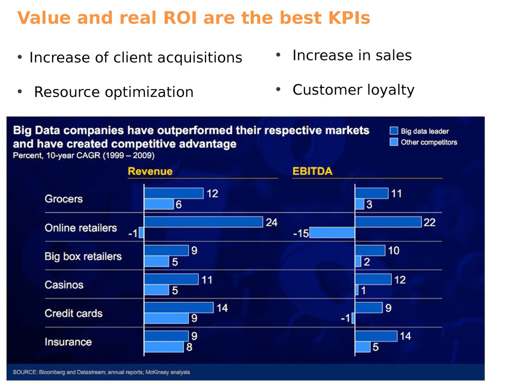 Value and real ROI are the best KPIs • Increase...