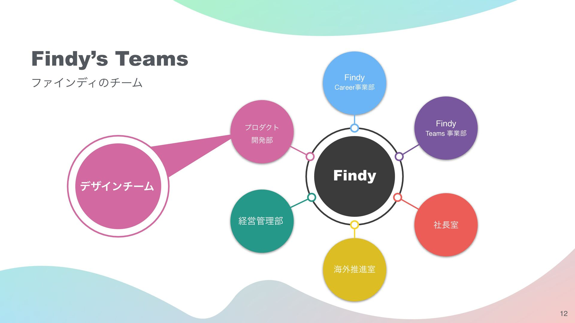 12 Team Structure デザインチームの体制 Visual Designer Vi...