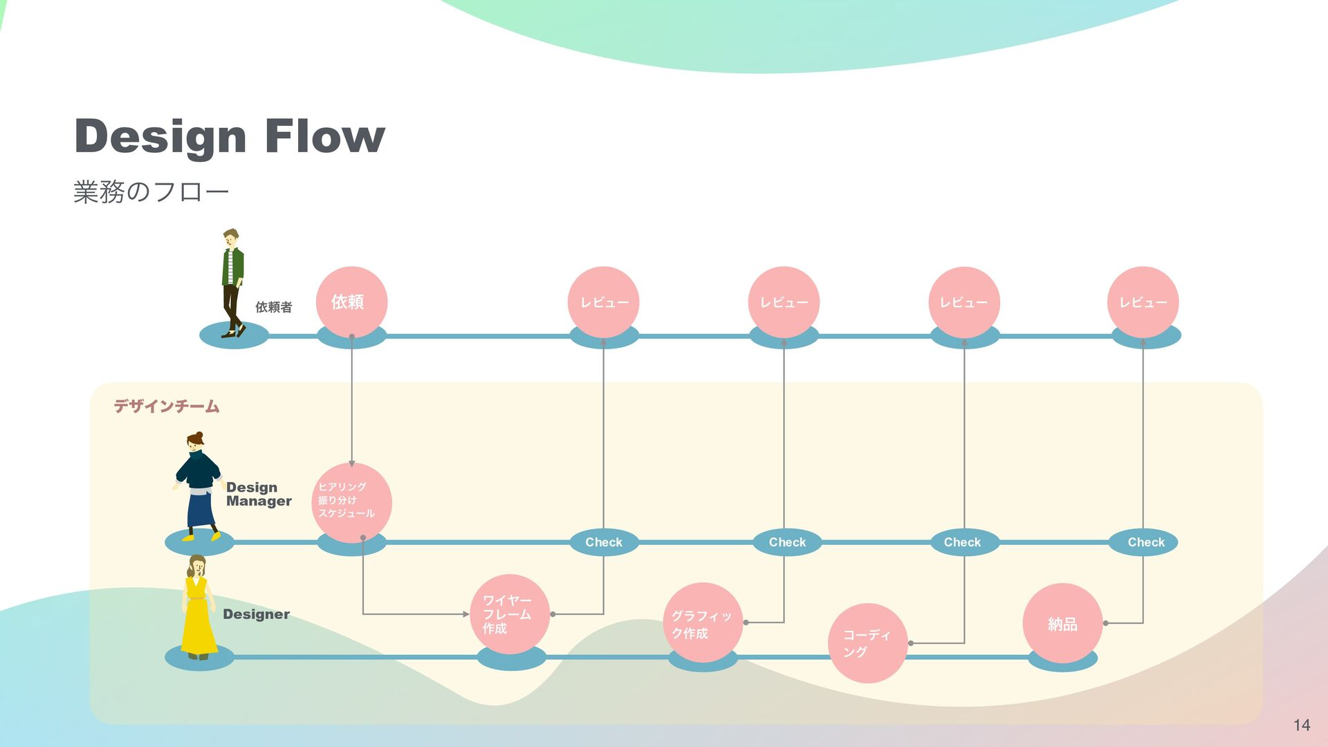 Design Area for Designers デザイナーに求めるデザイン領域 体験設計 ...