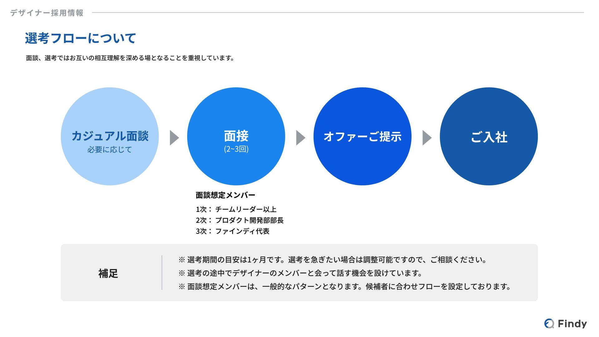 Expectations for Designers Findyのデザイナーに期待していること...
