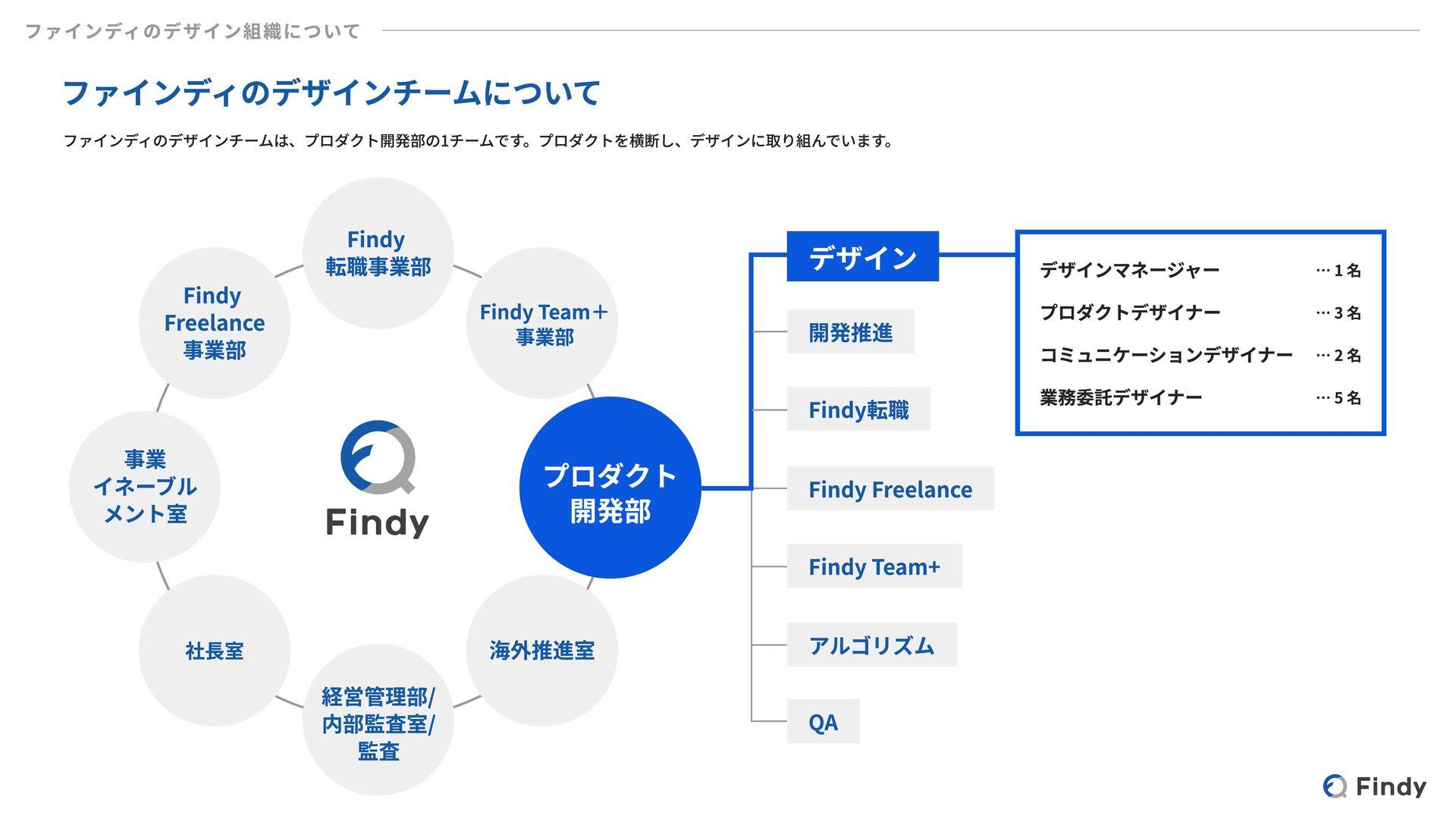 Findy Designer's Role Findyデザイナーの役割 私たちの使命は、テクノ...
