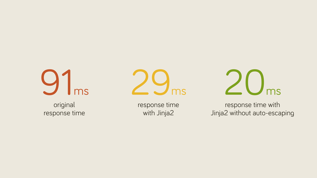 20ms response time with Jinja2 without auto-esc...