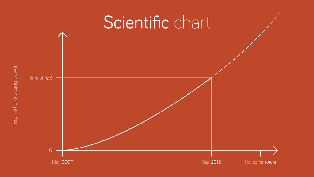 Scientific chart required processin power Not so...
