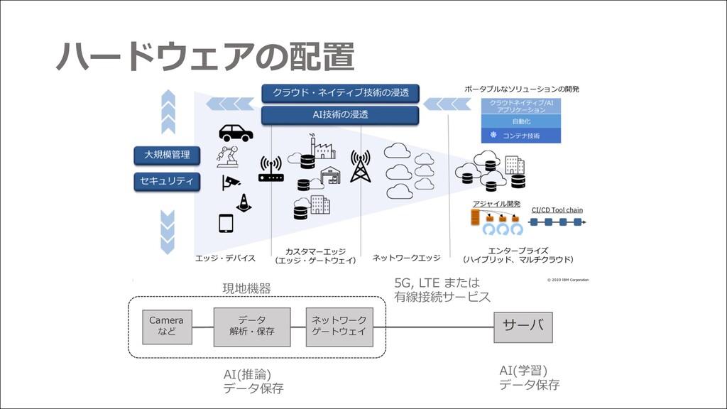 ネットワーク ゲートウェイ サーバ AI(学習) データ保存 データ 解析・保存 Camera...