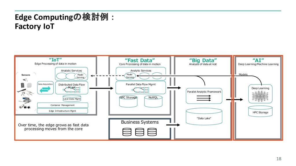 Edge Computingの検討例: Factory IoT 18 Analytic Ser...