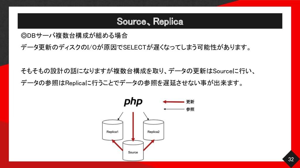 Source、Replica 32 ◎DBサーバ複数台構成が組める場合  データ更新のデ...