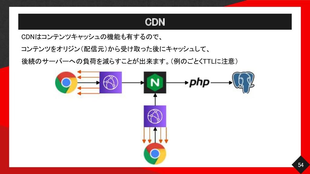 CDN 54 CDNはコンテンツキャッシュの機能も有するので、  コンテンツをオリジン(...