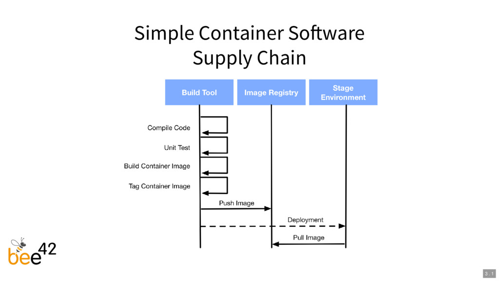 Simple Container So ware Supply Chain 3 . 1
