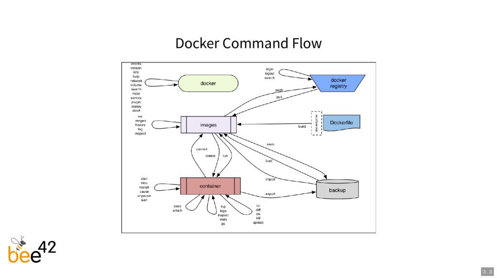 Docker Command Flow 3 . 3