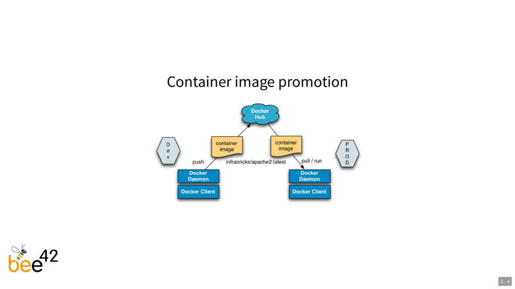 Container image promotion 3 . 4
