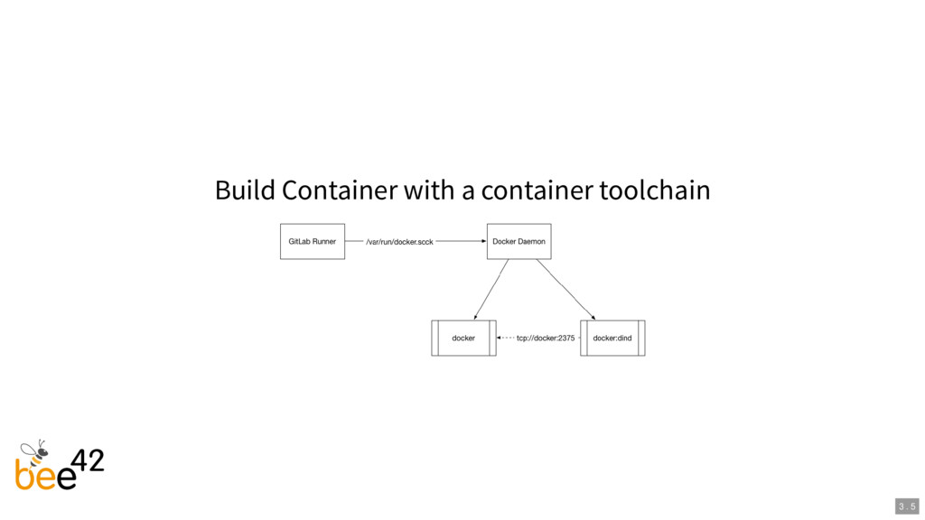 Build Container with a container toolchain 3 . 5