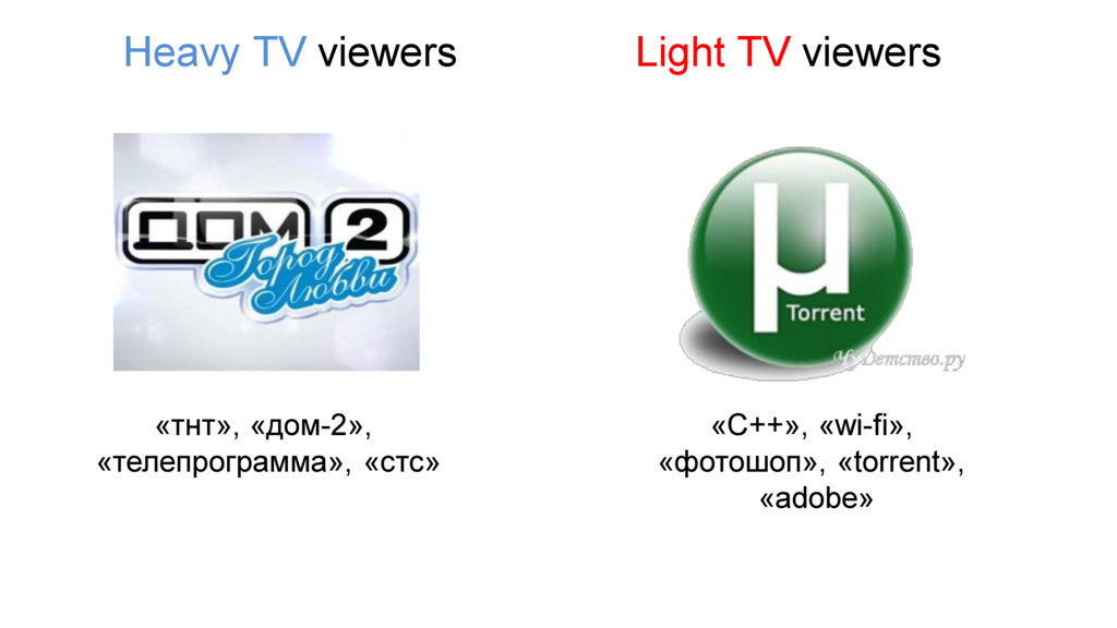 Heavy TV viewers Light TV viewers «тнт», «дом-2...