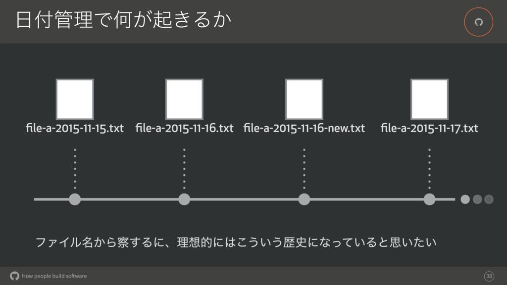 How people build software % ཧͰԿ͕ى͖Δ͔ 38 file-...
