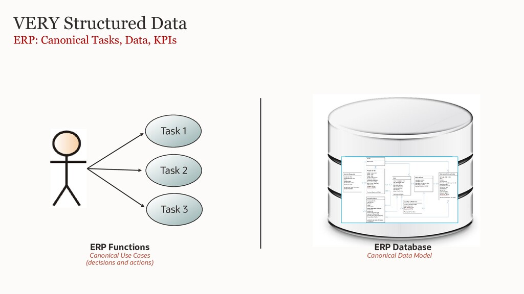 VERY Structured Data ERP: Canonical Tasks, Data...