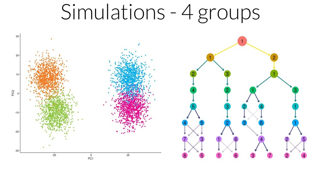 Simulations - 4 groups