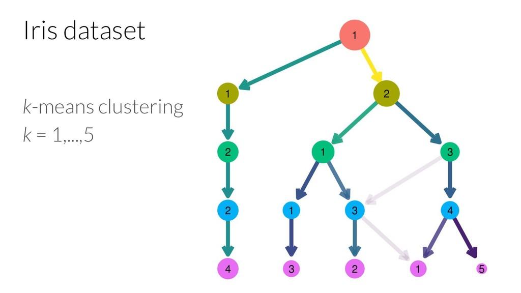Iris dataset k-means clustering k = 1,...,5
