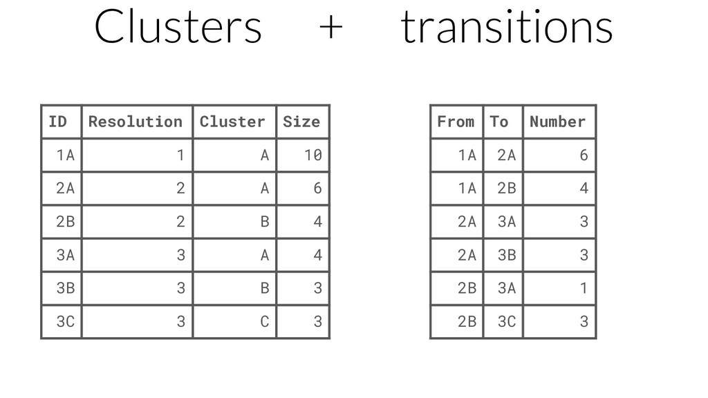 Clusters + transitions ID Resolution Cluster Si...